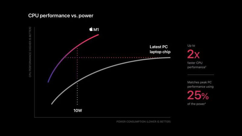 Производительность MacBook Pro 2020